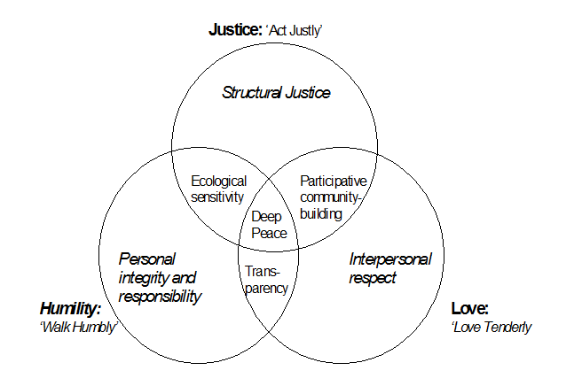 Values diagram